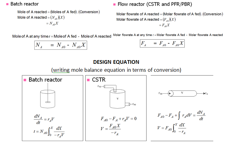 KRD Summary Group Krd - Cstr reactor design